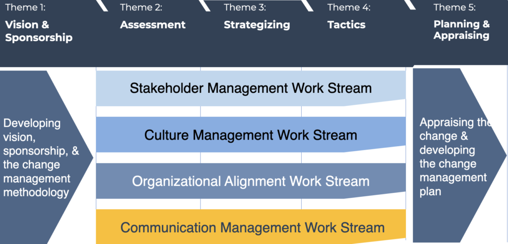 The Communication Management Work Streams