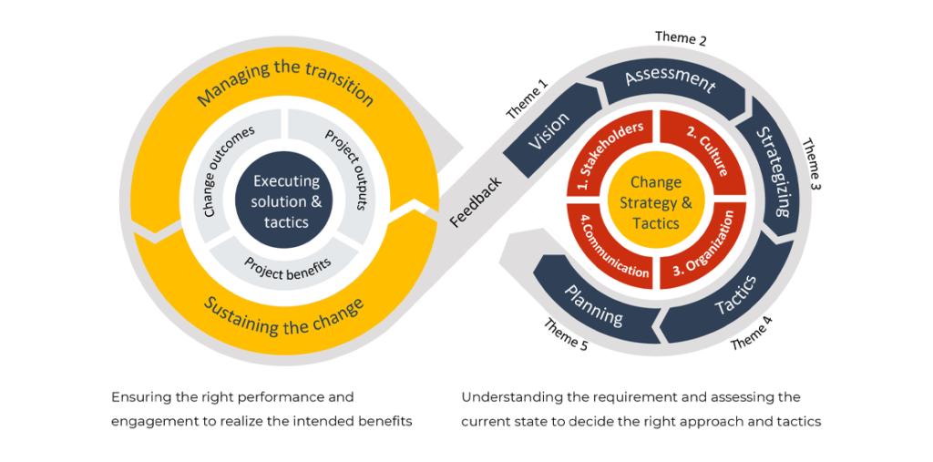 ElKattan's 5-Theme Model for Organizational Change Managment