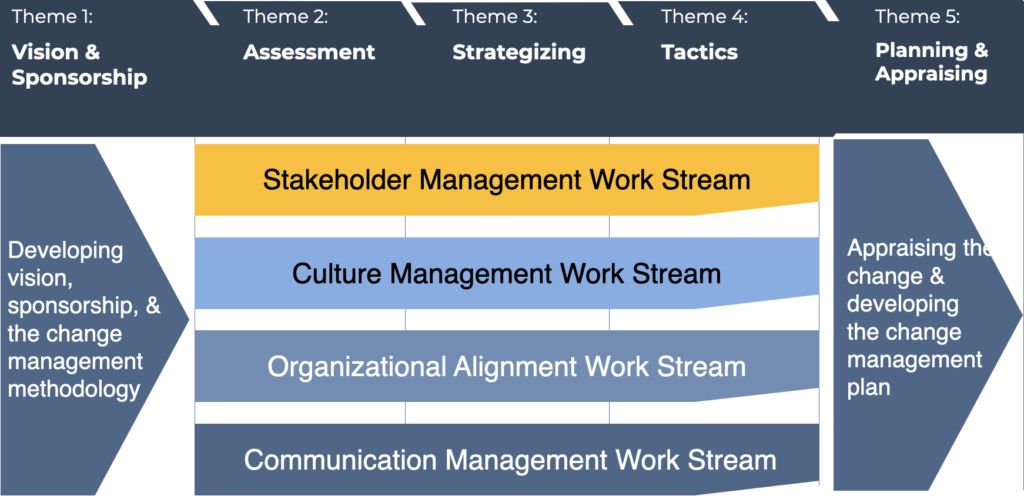 The Stakeholder Management Work Streams