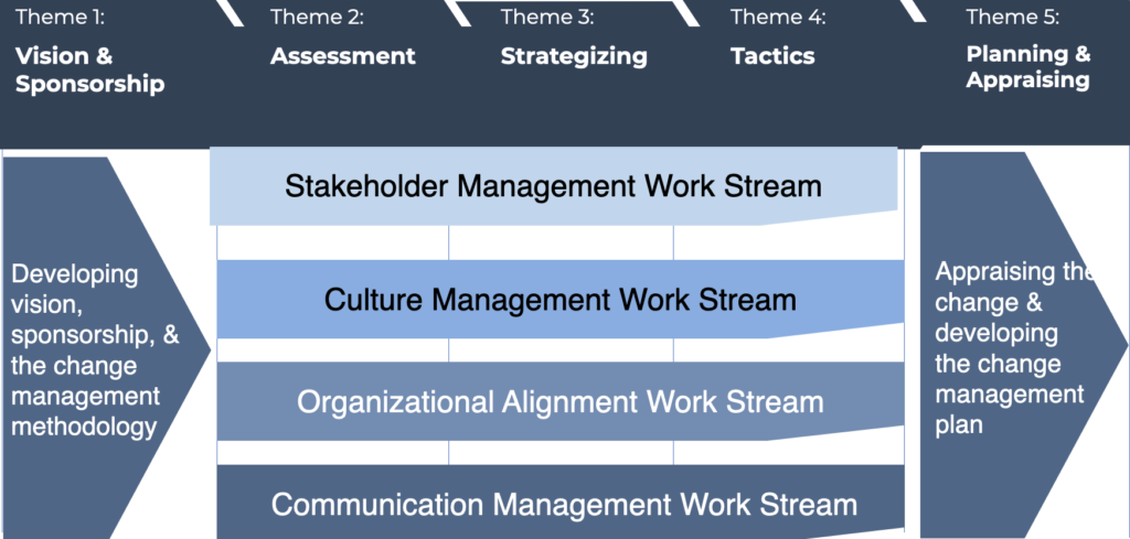 The Model's Four Change Management Work Streams