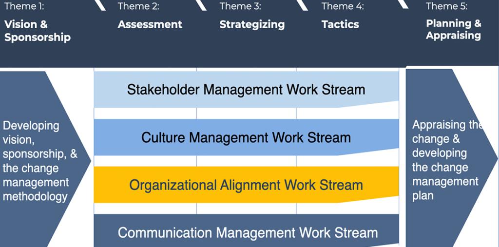 The Organizational Alignment Work Streams